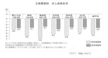 20191009_shotenkeiei_graph.jpg
