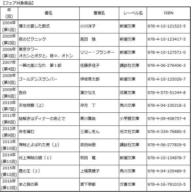 本屋 大賞 歴代 本屋大賞 歴代大賞受賞作&ランキング一覧 -