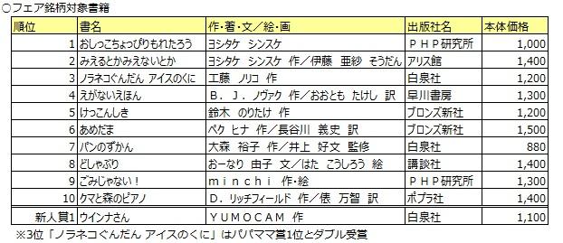 トーハン×白泉社×協賛出版社各社『第11回 MOE絵本屋さん大賞2018フェア ...