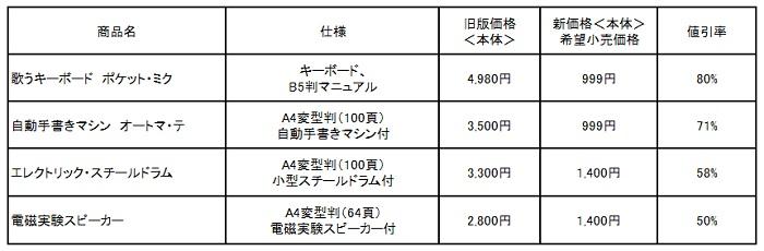 20180405kagaku1.jpg